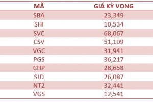 Cập nhật tình hình thị trường thế giới và Việt Nam tuần từ 07/05/2018 – 13/05/2018
