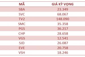 Cập nhật tình hình thị trường thế giới và Việt Nam tuần từ 01/05/2018 – 06/05/2018