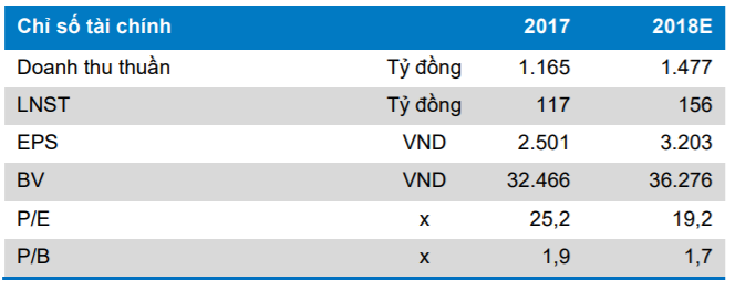 Một số chỉ số tài chính của IMP.Nguồn: Research BVSC