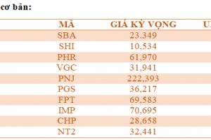 Cập nhật tình hình thị trường thế giới và Việt Nam tuần từ 14/05/2018 – 20/05/2018