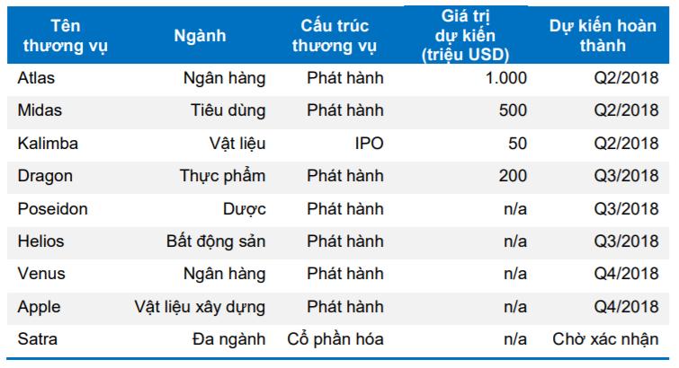 Bảng một số thương vụ tiêu biểu của VCI. Nguồn: BVSC