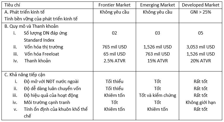 Tiêu chí nâng hạng MSCI