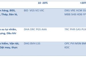 Cập nhật tình hình thị trường thế giới và Việt Nam tuần từ 21/05/2018 – 27/05/2018