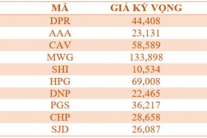 Cập nhật tình hình thị trường thế giới và Việt Nam tuần từ 28/05/2018 – 03/06/2018
