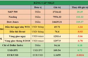 Cập nhật chứng khoán Mỹ, giá hàng hóa và USD phiên giao dịch ngày 01/06/2018