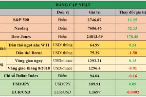Cập nhật chứng khoán Mỹ, giá hàng hóa và USD phiên giao dịch ngày 04/06/2018
