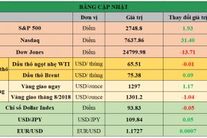 Cập nhật chứng khoán Mỹ, giá hàng hóa và USD phiên giao dịch ngày 05/06/2018