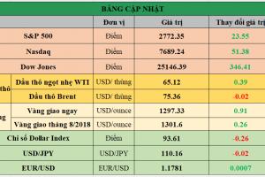 Cập nhật chứng khoán Mỹ, giá hàng hóa và USD phiên giao dịch ngày 06/06/2018
