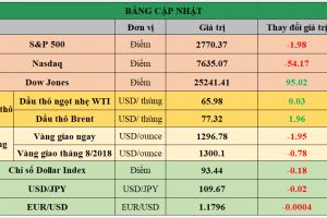 Cập nhật chứng khoán Mỹ, giá hàng hóa và USD phiên giao dịch ngày 07/06/2018