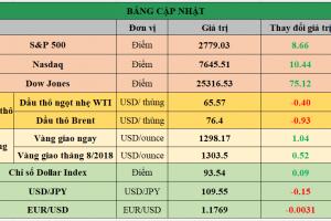 Cập nhật chứng khoán Mỹ, giá hàng hóa và USD phiên giao dịch ngày 08/06/2018