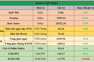 Cập nhật chứng khoán Mỹ, giá hàng hóa và USD phiên giao dịch ngày 11/06/2018