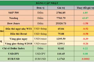 Cập nhật chứng khoán Mỹ, giá hàng hóa và USD phiên giao dịch ngày 12/06/2018
