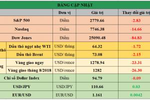 Cập nhật chứng khoán Mỹ, giá hàng hóa và USD phiên giao dịch ngày 15/06/2018
