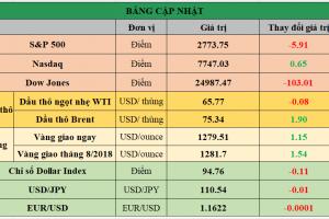 Cập nhật chứng khoán Mỹ, giá hàng hóa và USD phiên giao dịch ngày 18/06/2018