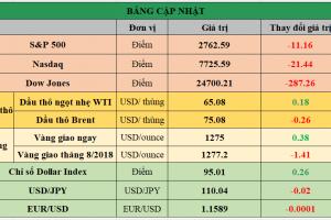 Cập nhật chứng khoán Mỹ, giá hàng hóa và USD phiên giao dịch ngày 19/06/2018