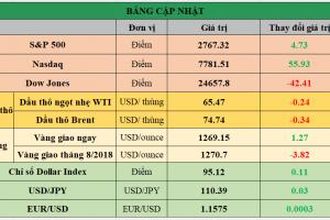 Cập nhật chứng khoán Mỹ, giá hàng hóa và USD phiên giao dịch ngày 20/06/2018