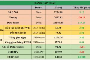 Cập nhật chứng khoán Mỹ, giá hàng hóa và USD phiên giao dịch ngày 22/06/2018