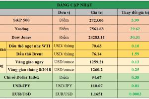 Cập nhật chứng khoán Mỹ, giá hàng hóa và USD phiên giao dịch ngày 26/06/2018