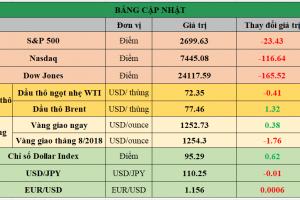 Cập nhật chứng khoán Mỹ, giá hàng hóa và USD phiên giao dịch ngày 27/06/2018