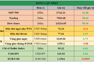Cập nhật chứng khoán Mỹ, giá hàng hóa và USD phiên giao dịch ngày 28/06/2018