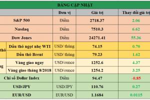 Cập nhật chứng khoán Mỹ, giá hàng hóa và USD phiên giao dịch ngày 29/06/2018