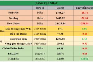 Cập nhật chứng khoán Mỹ, giá hàng hóa và USD phiên giao dịch ngày 31/05/2018