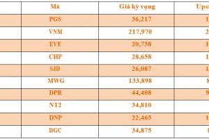 Cập nhật tình hình thị trường thế giới và Việt Nam tuần từ 11/06/2018 – 17/06/2018