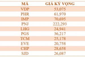 Cập nhật tình hình thị trường thế giới và Việt Nam tuần từ 04/06/2018 – 10/06/2018