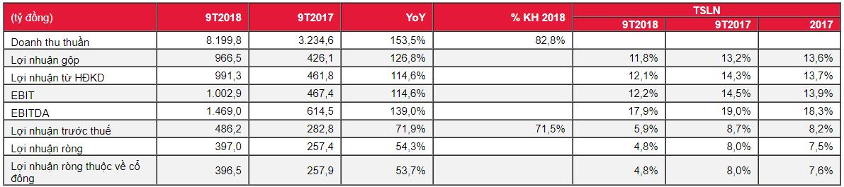Kết quả kinh doanh 9T2018 của SBT. Nguồn: Research SSI