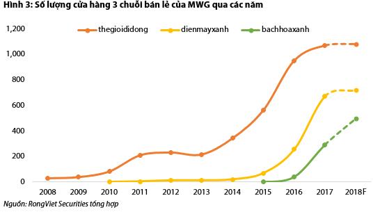 Số lượng cửa hàng MWG