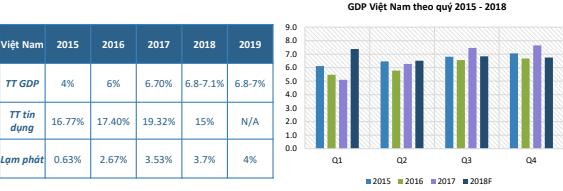 GDP theo quý
