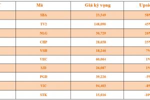 Cập nhật tình hình thị trường thế giới và Việt Nam tuần từ 09/07/2018 – 15/07/2018