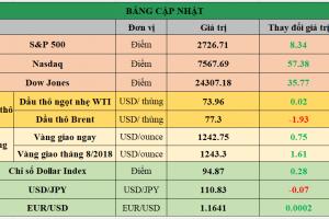 Cập nhật chứng khoán Mỹ, giá hàng hóa và USD phiên giao dịch ngày 02/07/2018