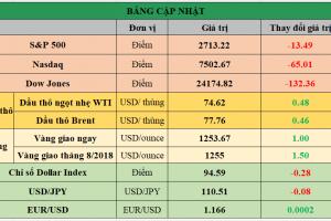 Cập nhật chứng khoán Mỹ, giá hàng hóa và USD phiên giao dịch ngày 03/07/2018