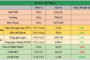 Cập nhật chứng khoán Mỹ, giá hàng hóa và USD phiên giao dịch ngày 04/07/2018