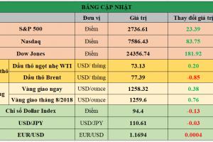 Cập nhật chứng khoán Mỹ, giá hàng hóa và USD phiên giao dịch ngày 05/07/2018