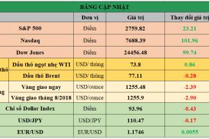 Cập nhật chứng khoán Mỹ, giá hàng hóa và USD phiên giao dịch ngày 06/07/2018