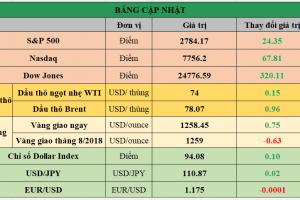 Cập nhật chứng khoán Mỹ, giá hàng hóa và USD phiên giao dịch ngày 09/07/2018