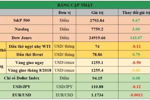 Cập nhật chứng khoán Mỹ, giá hàng hóa và USD phiên giao dịch ngày 10/07/2018