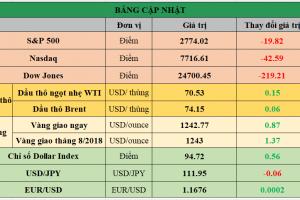 Cập nhật chứng khoán Mỹ, giá hàng hóa và USD phiên giao dịch ngày 11/07/2018