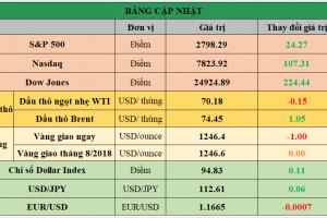 Cập nhật chứng khoán Mỹ, giá hàng hóa và USD phiên giao dịch ngày 12/07/2018