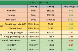 Cập nhật chứng khoán Mỹ, giá hàng hóa và USD phiên giao dịch ngày 13/07/2018