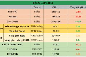 Cập nhật chứng khoán Mỹ, giá hàng hóa và USD phiên giao dịch ngày 16/07/2018