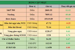Cập nhật chứng khoán Mỹ, giá hàng hóa và USD phiên giao dịch ngày 17/07/2018