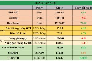 Cập nhật chứng khoán Mỹ, giá hàng hóa và USD phiên giao dịch ngày 18/07/2018
