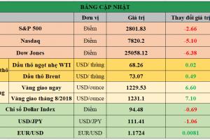 Cập nhật chứng khoán Mỹ, giá hàng hóa và USD phiên giao dịch ngày 20/07/2018
