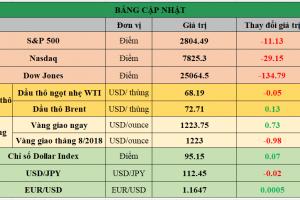 Cập nhật chứng khoán Mỹ, giá hàng hóa và USD phiên giao dịch ngày 19/07/2018