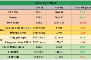 Cập nhật chứng khoán Mỹ, giá hàng hóa và USD phiên giao dịch ngày 23/07/2018