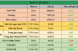 Cập nhật chứng khoán Mỹ, giá hàng hóa và USD phiên giao dịch ngày 25/07/2018