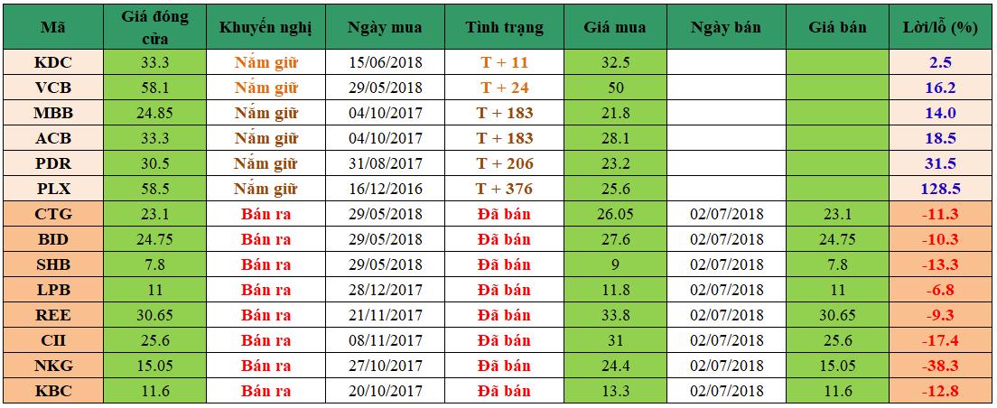 Danh mục đầu tư dm0307